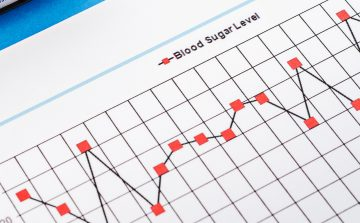 Line graph of blood sugar level